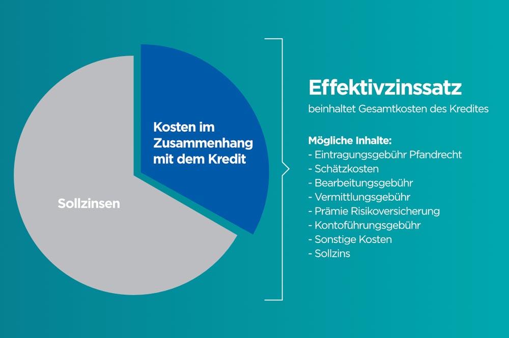 Aktuelle Kreditzinsen In österreich Zinsen Und Zinssatz